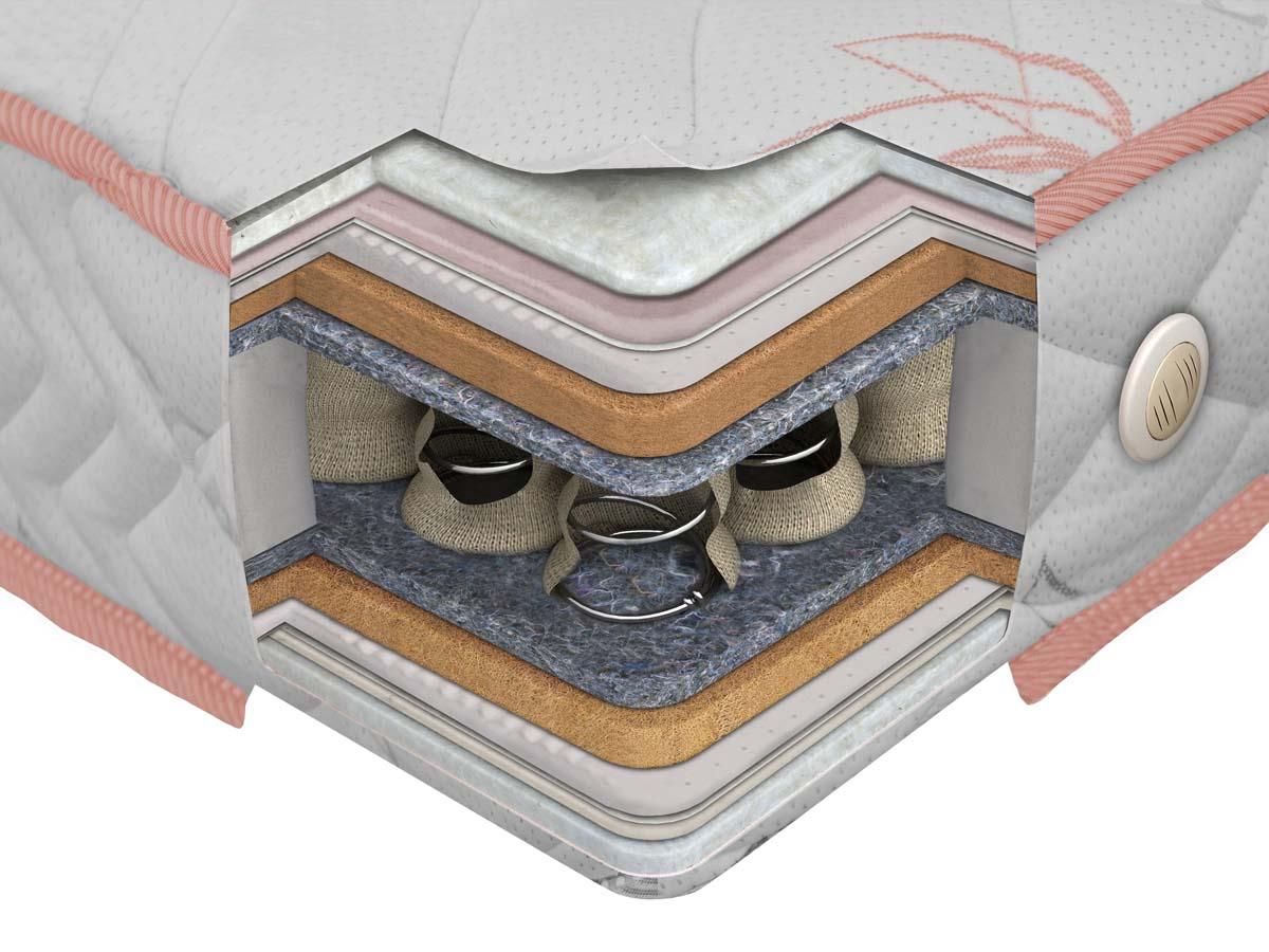 Как устроен пружинный ортопедический матрас?